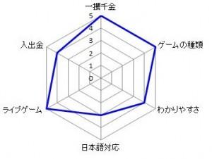 レーダーチャート32RED